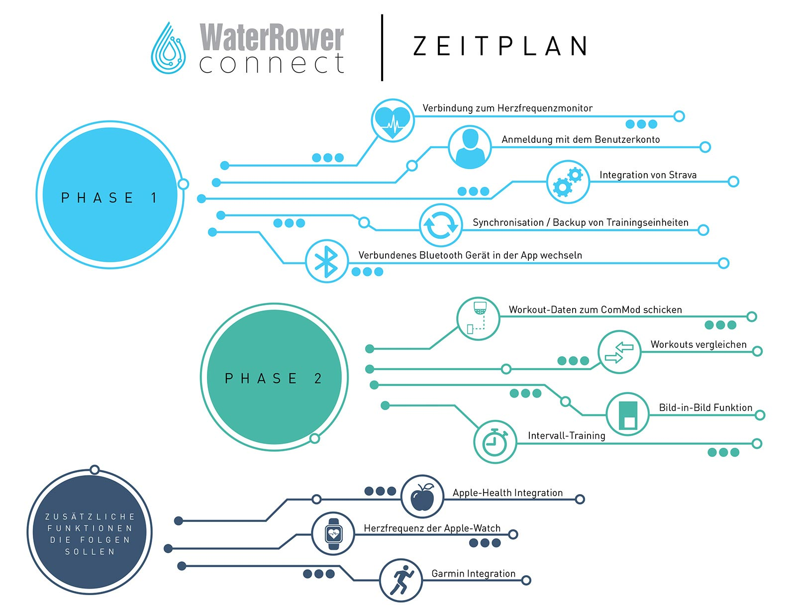 WaterRower Connect Roadmap